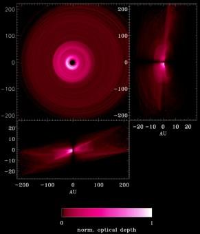 Immagini simulate del disco di Beta Pictoris in luce diffusa, moltiplicato per la distanza della stella al quadrato. La polvere non mostra lo stesso deficit nella regione interna del disco come i grani di dimensioni  millimetriche. La vista di taglio del pannello inferiore evidenzia la forma a X dei due dischi, così come appare nelle immagini di Hubble