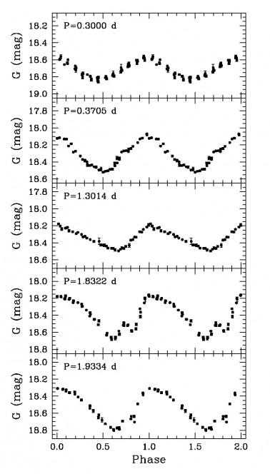 Curve di luce in banda G relative a Cefeidi nella grande Nube di Magellano osservata dal satellite GAIA nei 28 giorni della EPSL