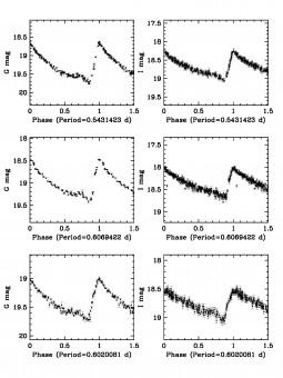 A sx le curve di luce in banda G delle RR Lyrae ottenute da Gaia durante l'EPSL. A dex le curve di luce in banda I ottenute dalle stesse stelle durante la survey OGLE IV
