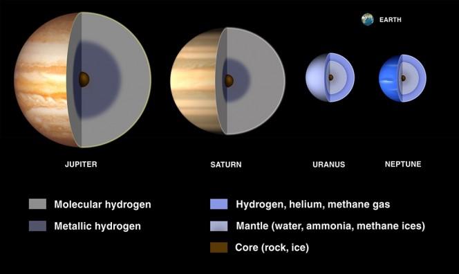 Rappresentazione schematica della struttura interna dei pianeti gassosi, in scala di dimensioni e confrontati con le dimensioni della Terra (in alto a destra). Crediti: NASA/JPL-Caltech