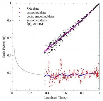 hubble_diagram_study