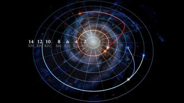 Nell'immagine due coppie di stelle che hanno condiviso per lungo tempo la stessa orbita e che oggi si trovano in posizione differente. La stella indicata dalla traccia rossa ha già completato il suo spostamento, mentre la blu sembra ancora in movimento. Crediti: Dana Berry / Skyworks Digital.
