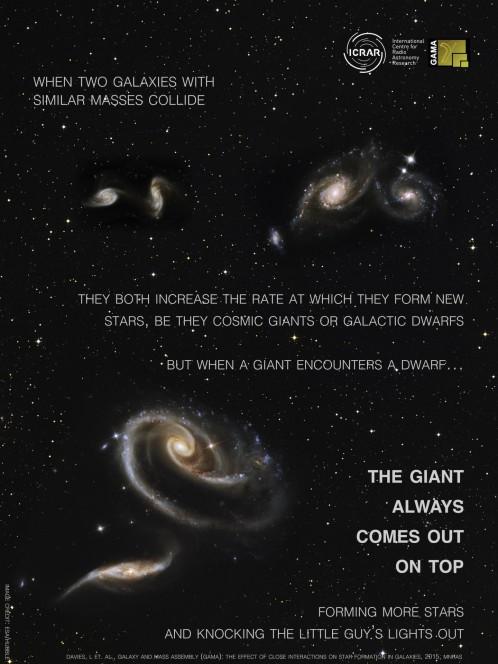 Un'immagine ottenuta utilizzando galassie osservate dal telescopio spaziale Hubble per mostrare cosa succede quando galassie di dimensioni diverse si scontrano. Crediti: ICRAR