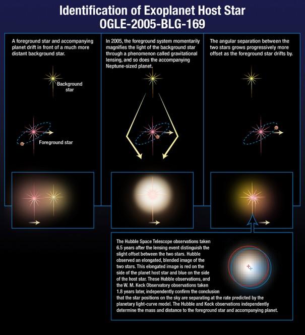 Schema delle fasi di scoperta di un pianeta extrasolare utilizzando la tecnica del microlensing gravitazionale. Crediti: NASA/ESA/A.Feild (STScI)