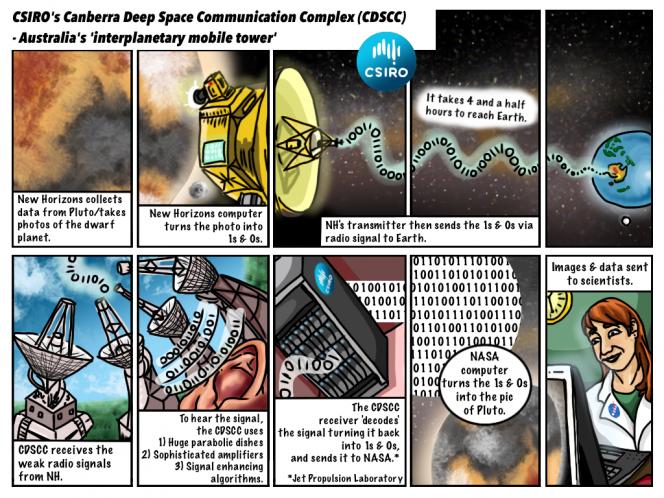 Un fumetto che spiega come avverrà la trasmissione del segnale da New Horizons alla NASA, passando per il Canberra Deep Space Communication Complex (CDSCC). Crediti: CSIRO