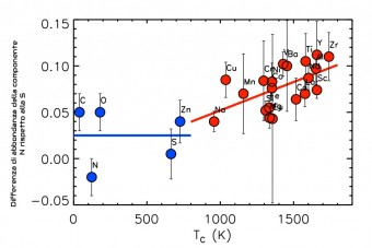 In questo grafico i pallini blu rappresentano gli elementi chimici più volatili mentre i pallini rossi rappresentano gli elementi più pesanti.