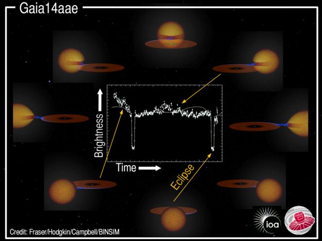 Sovrapposizione dell'impressione artistica di un sistema tipo AMCVn (sullo sfondo) e della curva di luce di Gaia14aae (in primo piano). Crediti Fraser/ Hodgkin/Campbell/BINSIM