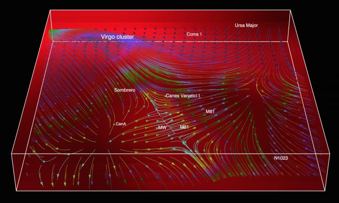 La figura mostra il flusso di galassie: il flusso sull'autostrada cosmica e lungo il ponte della Vergine, nella regione intorno alla Via Lattea, Andromeda e Centaurus A
