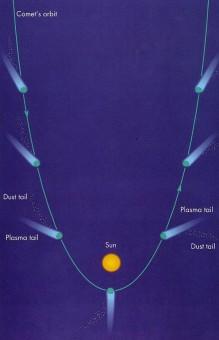 La coda di una cometa è frutto dell'interazione fra il vento solare e la superficie cometaria.