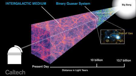 Caltech_IGM_BinaryQ_zoom_figure