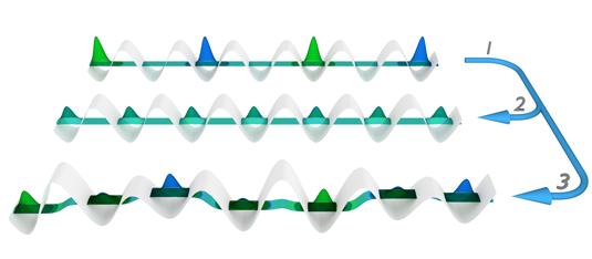 Illustrazione schematica dell'esperimento. Una fluttuazione di densità iniziale è applicata agli atomi ultra freddi trattenuti in un reticolo ottico (1). Senza disordine, il sistema tende a un stato di equilibrio termico (2). In presenza di sufficiente disordine, il sistema permane per lungo tempo in uno stato non termalizzante in cui conserva memoria dello stato iniziale (3). Crediti: M. Schreiber, LMU