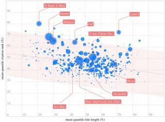 Dati per riviste. Fonte: Royal Society Open Science