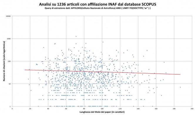 Grafico di dispersione del numero di citazioni in funzione della lunghezza dei titoli..