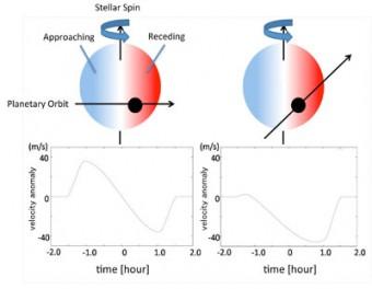 Diagramma schematico dell'Effetto Rossiter-McLaughlin. Crediti: Subaru Telescope,NAOJ L'effetto RM consiste in un'anomalia che si osserva nella velocità radiale quando il pianeta si muove lungo il tratto di orbita che si proietta sul disco della stella. La sua misura permette di determinare l'angolo tra l'asse di rotazione della stella e quello dell'orbita del pianeta. Il valore di questo angolo, che per nessun pianeta del Sistema Solare supera gli 8 gradi, fornisce indicazioni preziose sui meccanismi che plasmano la conformazione dei sistemi planetari.