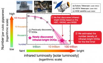 Il grafico mostra la densità numerica delle galassie oscurate che sono state selezionate nel presente studio in funzione della luminosità infrarossa. Il dato rappresentato dalla stella rossa è associato alla HSC. I risultati indicano che la luminosità infrarossa supera 10 mila miliardi di volte la luminosità del Sole e che la densità numerica è pari a circa 300 per gigaparsec cubico. Credit: Yoshiki Toba et al. 2015