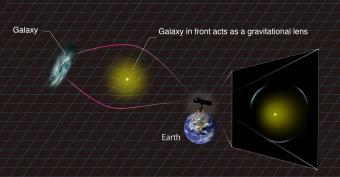 Lo schema illustra il fenomeno della lente gravitazionale. Crediti: Kavli IPMU