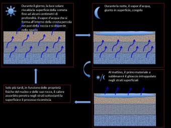 schema del ciclo dell'acqua osservato grazie alle riprese dello strumento VIRTIS. Crediti. F. Capaccioni e M.C. De Sanctis - INAF