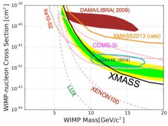 WIMP_grafico_XMASS