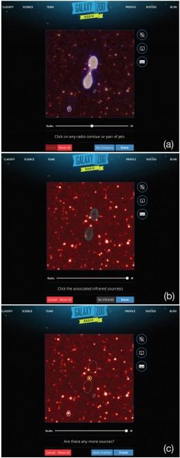 I tre passaggi richiesti per compiere una classificazione usando l'interfaccia di Radio Galaxy Zoo: (a) selezionare la componente radio d'una singola sorgente; (b) selezionare la galassia all'infrarosso a essa associata; (c) passare alle successive sorgenti radio presenti nell'immagine. Fonte: radio.galaxyzoo.org
