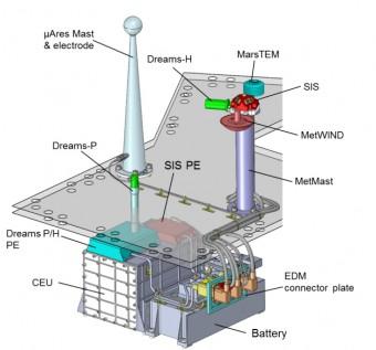 Disegno schematico del pacchetto di strumenti DREAMS. Crediti: TAS-I, DREAMS team, ESA