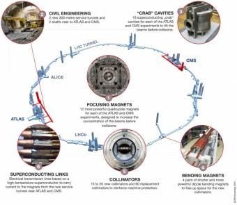 Il programma High-Luminosity LHC prevede una serie di interventi su magneti e superconduttori.