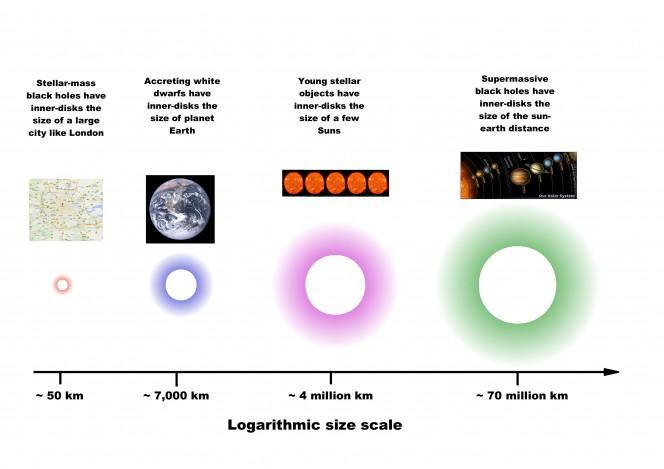 L'immagine mostra le diverse scale di dimensione degli oggetti in accrescimento. Crediti: Simone Scaringi