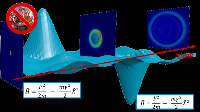 La figura mostra in maniera schematica l'energia potenziale di un pendolo invertito quantistico, che esclude il viaggio nel tempo, rappresentato dall'immagine tratta dal film. Gli anelli che si vedono rappresentano l'evoluzione irreversibile del fascio laser misurata negli esperimenti. Le due teorie sono rappresentate dalle due formule riportate in basso. Crediti: CNR
