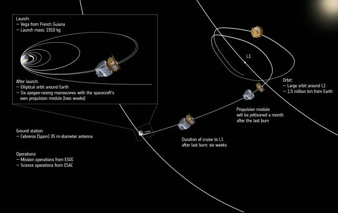 Il viaggio di LISA Pathfinder nello spazio. Crediti: ESA/ATG medialab