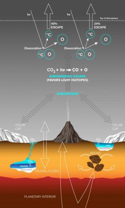 Il processo di fotolisi dell'anidride carbonica marziana descritto su Nature Communications. Crediti: Lance Hayashida/Caltech Office of Strategic Communications
