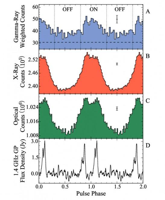 Curve di luce, in radio, ottico, X e gamma, di PSR J0540, allineate in fase