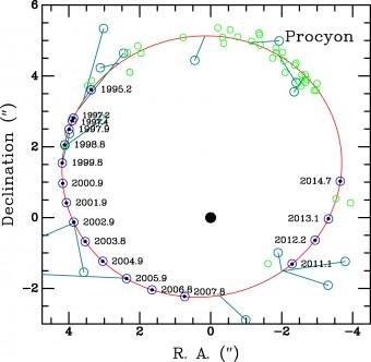 Orbita relativa di Procione B intorno a Procione A. La curva rossa è quella derivata dagli autori in base alle osservazioni, mentre i cerchi blu aperti sono posizioni previste. I punti neri sono le osservazioni HST di Procione B. I cerchi verdi e turchesi aperti rappresentano osservazioni storiche terrestri. Crediti: APJ/Bond et al. 2015