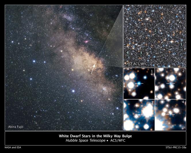 A sinistra: un'immagine ottenuta con telescopi da Terra del centro della Via Lattea. Come si vede, la vista è oscurata dalla presenza di polvere lungo il piano galattico. In alto a destra: Una piccola sezione del campo di vista di Hubble puntato sul bulge della Galassia. In basso a destra: Nei 4 campi, 4 delle 70 nane bianche scovate da Hubble, sulla base della loro temperatura, luminosità e movimento rispetto al Sole. I numeri ne indicano la posizione nel campo di vista più ampio, nel box superiore. Crediti: NASA/ESA/A. Calamida e K. Sahu (STScI) e il SWEEPS Science Team; per l'immagine da Terra: A. Fujii