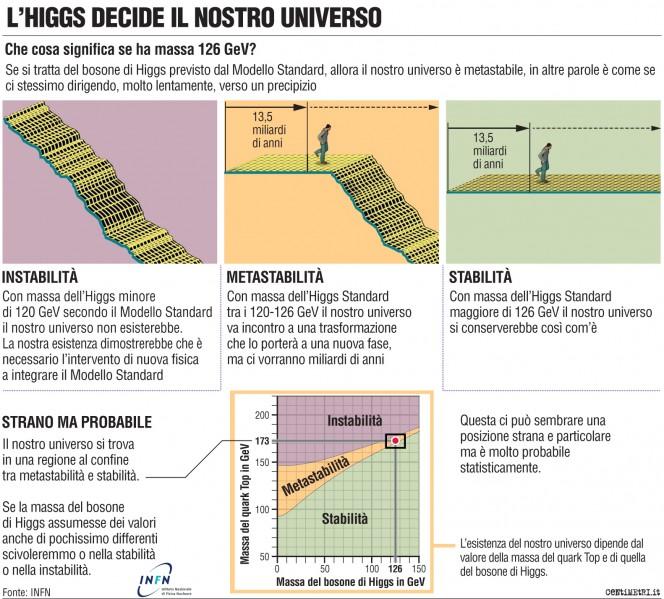 Bosone di Higgs e stabilità dell'universo. Crediti: INFN/Centimetri