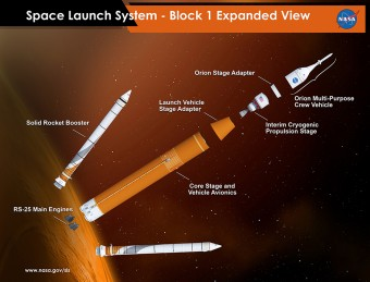 Il lancio di SLS con modulo Orion Deep Space, step by step. Crediti: NASA / MSFC.