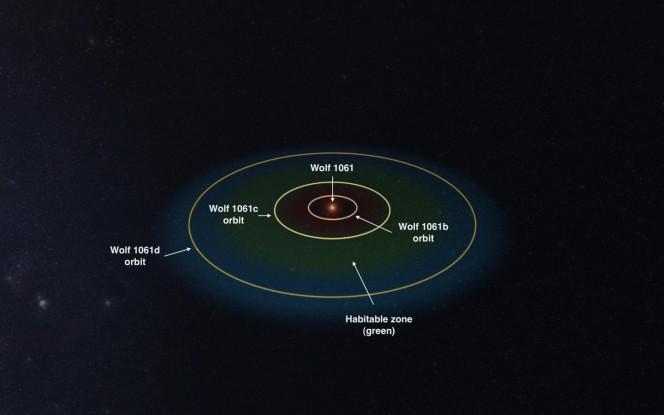Il sistema della nana rossa Wolf 1061. Crediti: immagine realizzata con il programma Universe Sandbox 2