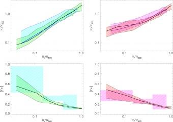 Confronto tra i risultati teorici per i Cool Clusters, in verde, e per i Non-Cool Clusters, in rosso, e i profili ricavati dei dati della banda X ottenuti dai satelliti Chandra e XMM-Newton. L'analisi dei dati è di Pratt et al. 2010, A&A, 511, A85 ed Ettori et al. 2015, A&A, 578, A46