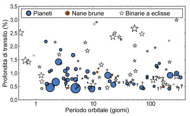 Il campione di candidati pianeti rilevati dal telescopio spaziale Kepler selezionati per lo studio con realizzato con SOPHIE. Crediti: Santerne et al.