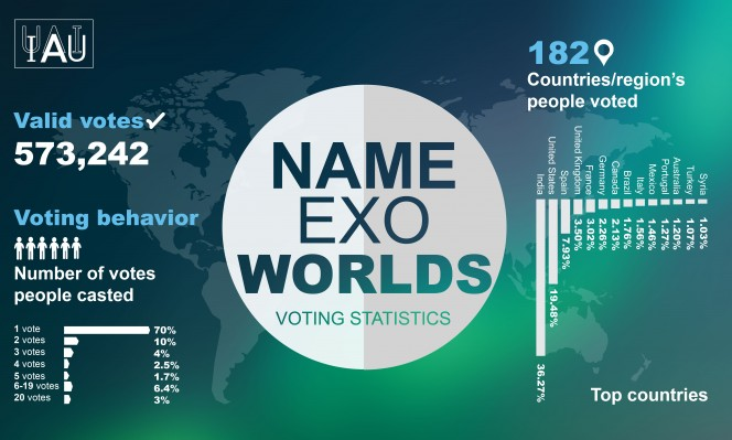Le statistiche raccolte da IAU relative al Concorso NameExoWorlds mostrano che il 70 per cento dei votanti ha dato una sola preferenza per i 20 sistemi planetari, mentre il 6,4 per cento ha votato tra 6 e 19 exoworlds. L'India è stata il paese col maggior numero di votazioni (36%), seguita da Stati Uniti (19,5%) e Spagna (8%). L'Italia si colloca al nono posto (1.56%). Crediti: IAU