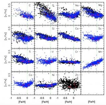 Abbondanza relativa di 15 elementi rispetto all'abbondanza del ferro. I punti rossi sono le sette stelle considerate nello studio