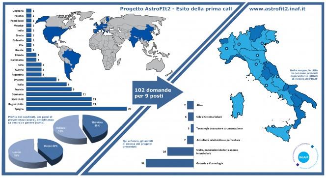 La prima call di AstroFIT2 in cifre. Crediti: AstroFIt2/INAF