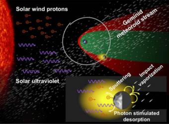 Le fonti primarie di sodio e potassio nell'esosfera nulare. La regione gialla rappresenta l'esosfera dominata dal sodio, che ha un'estensione maggiore nella parte illuminata dal Sole a causa delle temperature più elevate. Le fonti includono: il desorbimento (o rilascio) stimolato di fotoni dovuto alla luce solare ultravioletta, la polverizzatione (sputtering) causata da protoni del vento solare e la vaporizzazione da impatto meteoroide, come quello rappresentato delle Geminidi. Questi processi sono influenzati anche dal passagigo della Luna attraverso la magnetosfera terrestre (in verde) e la regione più esterna, che precede la magnetopausa (in rosso). Crediti: Colaprete et al. 2015