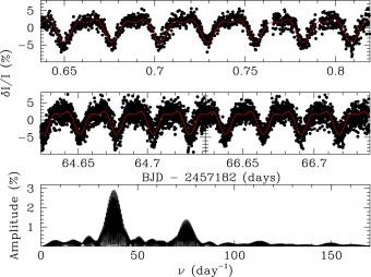 In alto e al centro: curve di luce della nana bianca J1529+2928 ottenute in tre diverse serate osservative. In basso: la trasformata di Fourier del segnale luminoso mostra un picco a 37.7 cicli/giorno (e un altro, più piccolo, che corrisponde alla sua prima armonica). La linea rossa sovrapposta alle due curve di luce è la curva teorica ottenuta in base alle frequenze misurate dalla trasformata. Crediti: Kilic et al. 2015