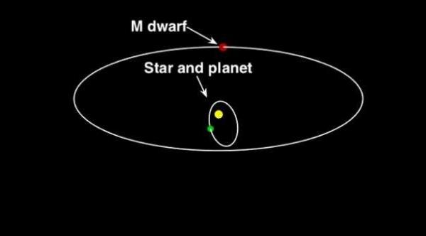 Un'immagine schematica del sistema planetario composto dalla stella HD 7449 (al centro), il pianeta gigante che le ruota attorno, e la stella nana, che si trova in orbita attorno alla stella primaria ad una distanza di circa 18 UA. Crediti: Timothy Rodigas