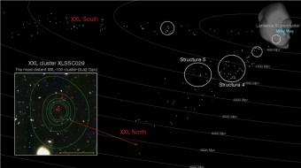 Rappresentazione spaziale della distribuzione degli ammassi galattici ottenuti dalla survey XXL. Ogni punto rappresenta uno dei 450 ammassi individuati. Quelli rossi sono i cento più brillanti. Crediti: The XXL survey - D. Pomarède