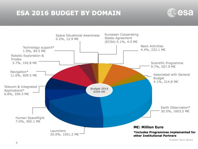 ESA_budget_2016_by_domain