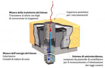 Il sistema di rivelazione dei fotoni gamma e misura delle loro proprietà nel telescopio spaziale Fermi della NASA