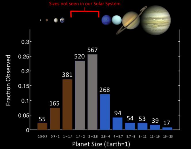 gap masse pianeti