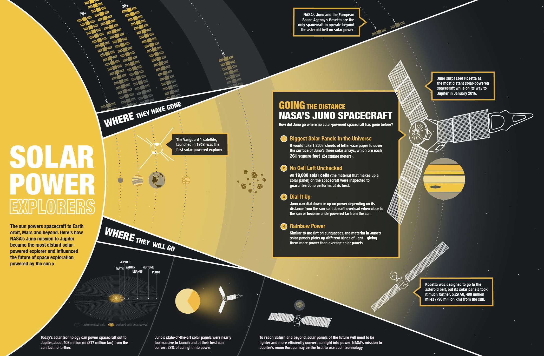 Un grafico che mostra il viaggio di Juno. Crediti: NASA / JPL-Caltech /