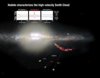 Il grafico mostra come i ricercatori hanno utilizzato il telescopio spaziale Hubble per osservare tre galassie lontane attraverso la Nube di Smith, una tecnica che li ha aiutati determinare la composizione della nube. Crediti: NASA