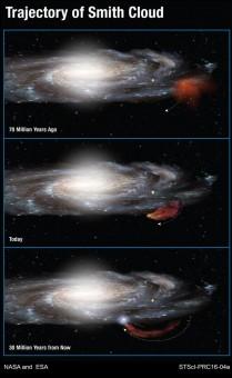 Il grafico mostra la traiettoria della Nube di Smith verso la Via Lattea, così come è stata ricostruita dai ricercatori. Crediti: NASA ed ESA